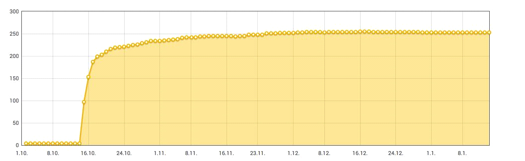 Das Diagramm zeigt die hohen Anmeldungen zum Start von flinc vor einem Jahr. [Quelle: flinc]