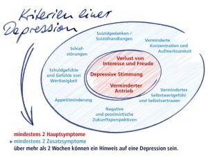 Quelle: Stiftung Deutsche Depressionshilfe