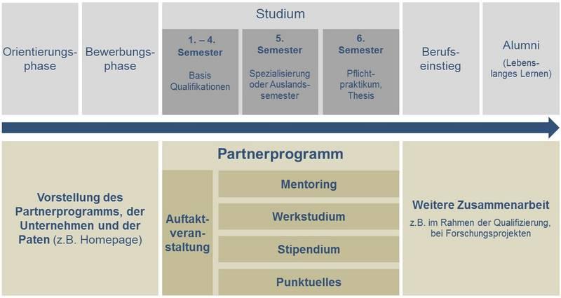 Überblick des Partnerprogramms